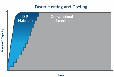 Faster-Heating-Cool