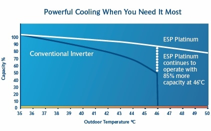 Powerful-Cooling-outdoor-temperature
