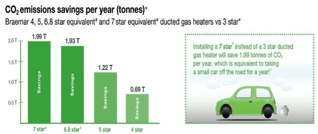 braemar gas heater